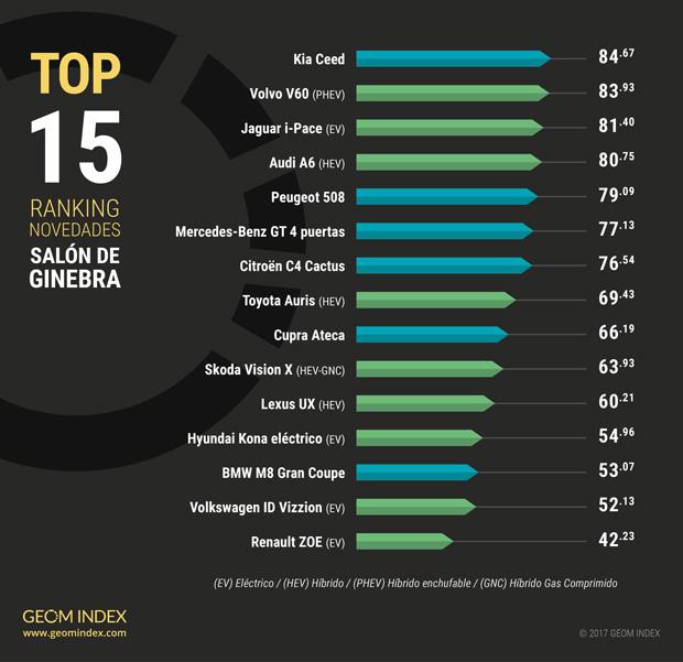 TOP 10 MARCAS