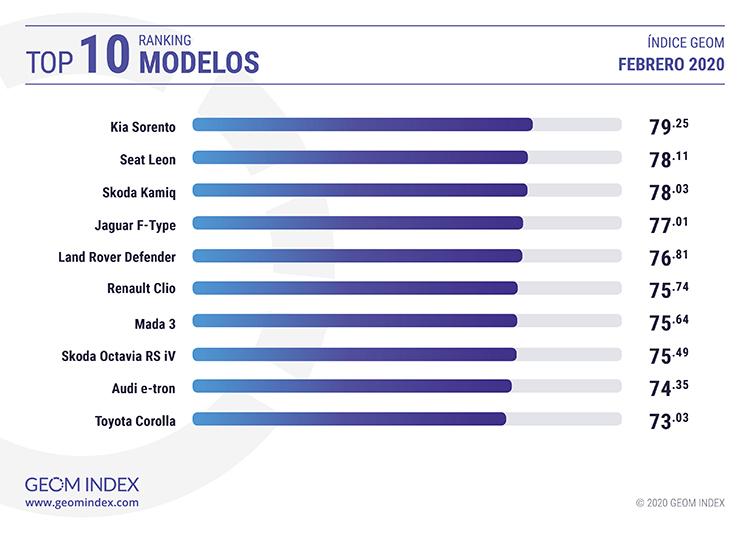 TOP 10 modelos