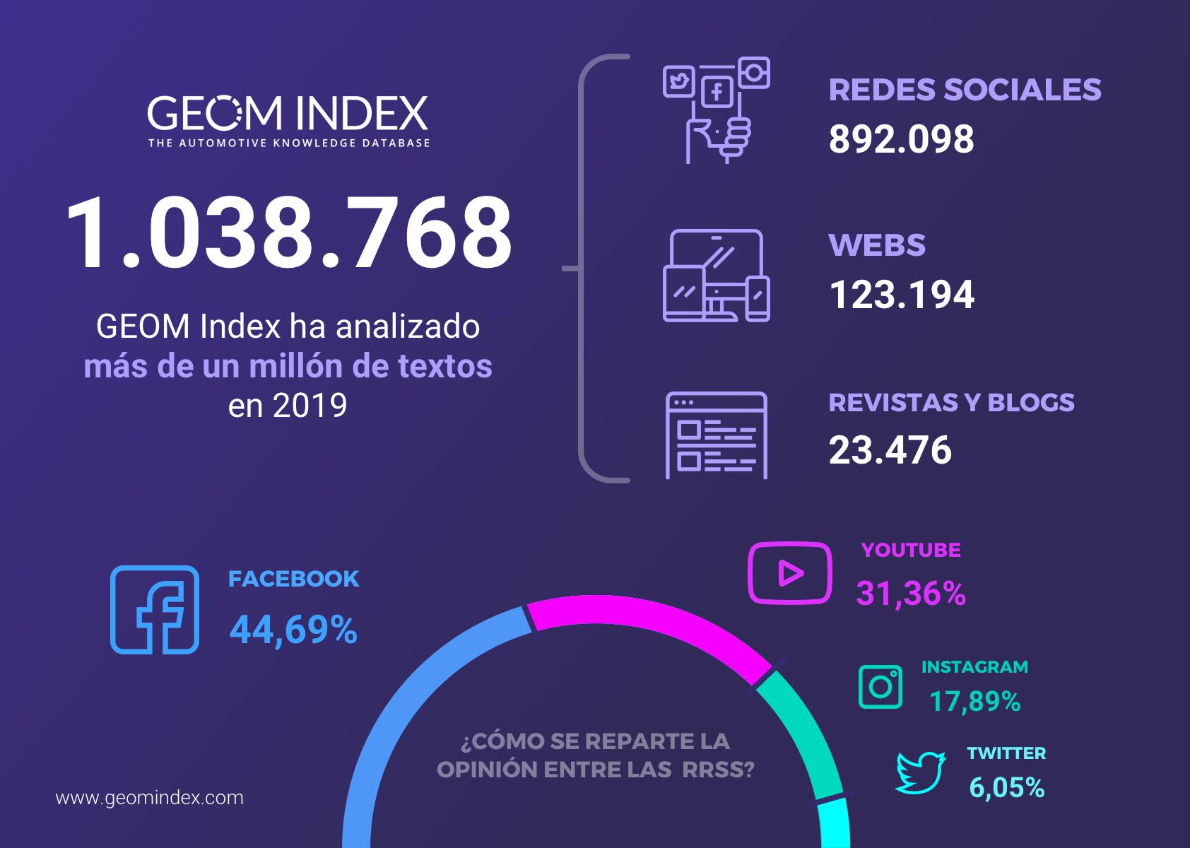 Nuevo récord: más de un millón de textos analizados en 2019