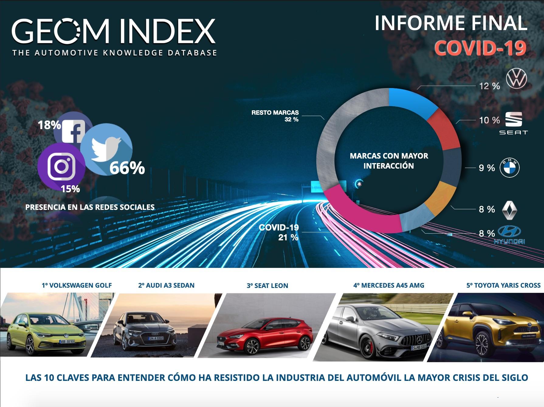Post relacionado GEOM Index